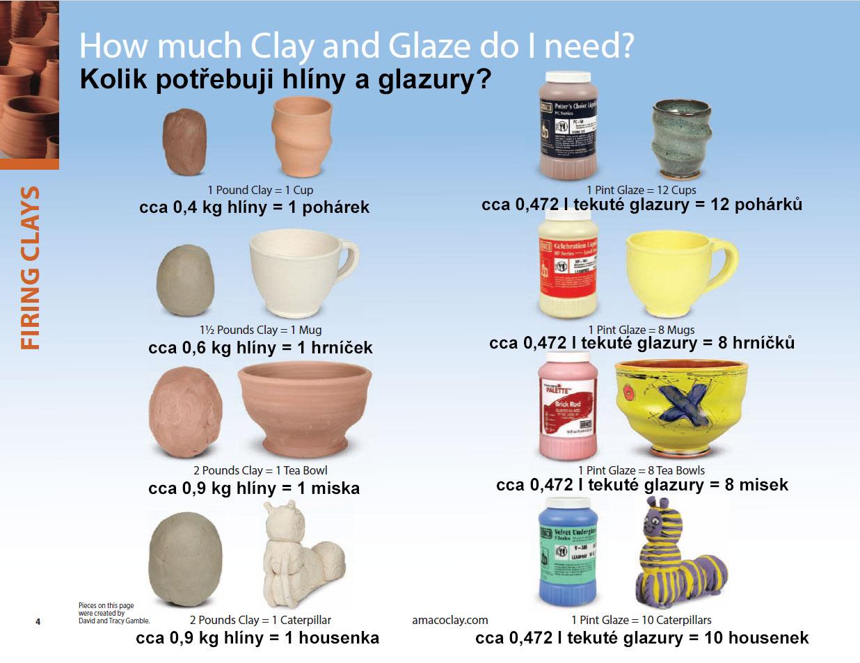Kolik potřebuji?
